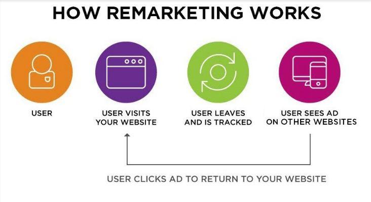Remarketing hoạt động như thế nào